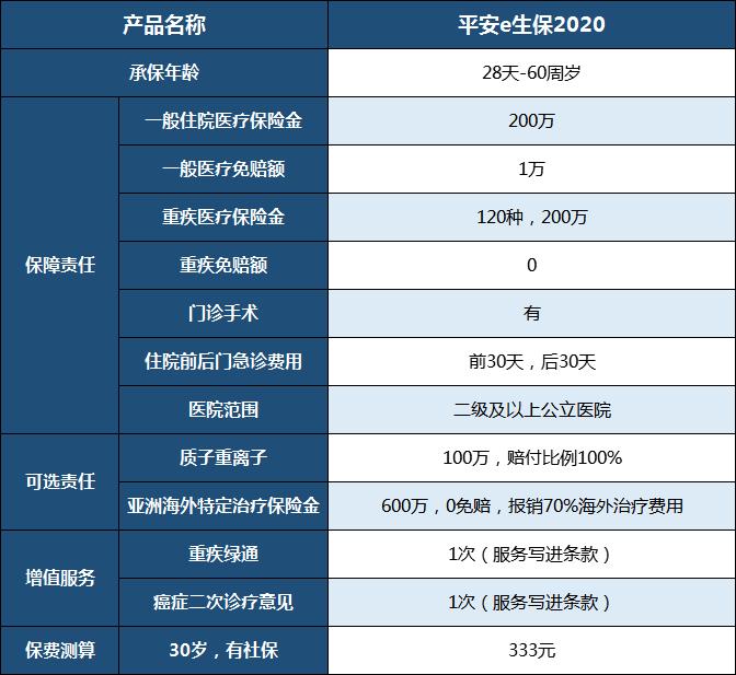 保险行业的龙头大哥——中国平安,有哪些值得买的产品?